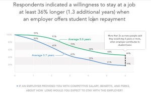 Student loan assistance aids employee retention.
